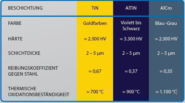 Tabelle über Beschichtungsvariaten mit den Angaben: Farbe, Härte, Schichtdicke, Reibungskoeffizient, thermische Oxidationsbeständigkeit für TiN, AlTiN und AlCro
