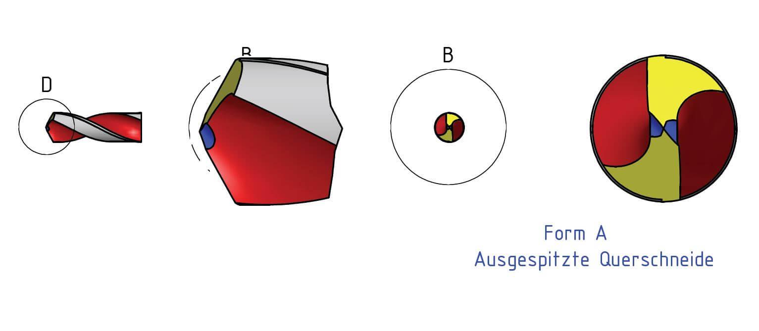 Technische Zeichnung der Sonderanschliffe bei Spiralbohrern: augespitze Querschenide mit korrigierter Hauptschneide (Form B) und Anschliff für Grauguß (Form D)