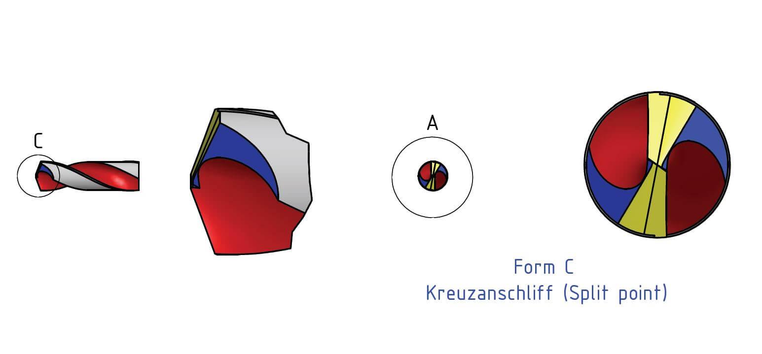 Technische Zeichnung der Sonderanschliffe bei Spiralbohrern: Kreunzanschliff (Split point) Form C und ausgespitzte Querschneide (Form A) in Nahaufnahme