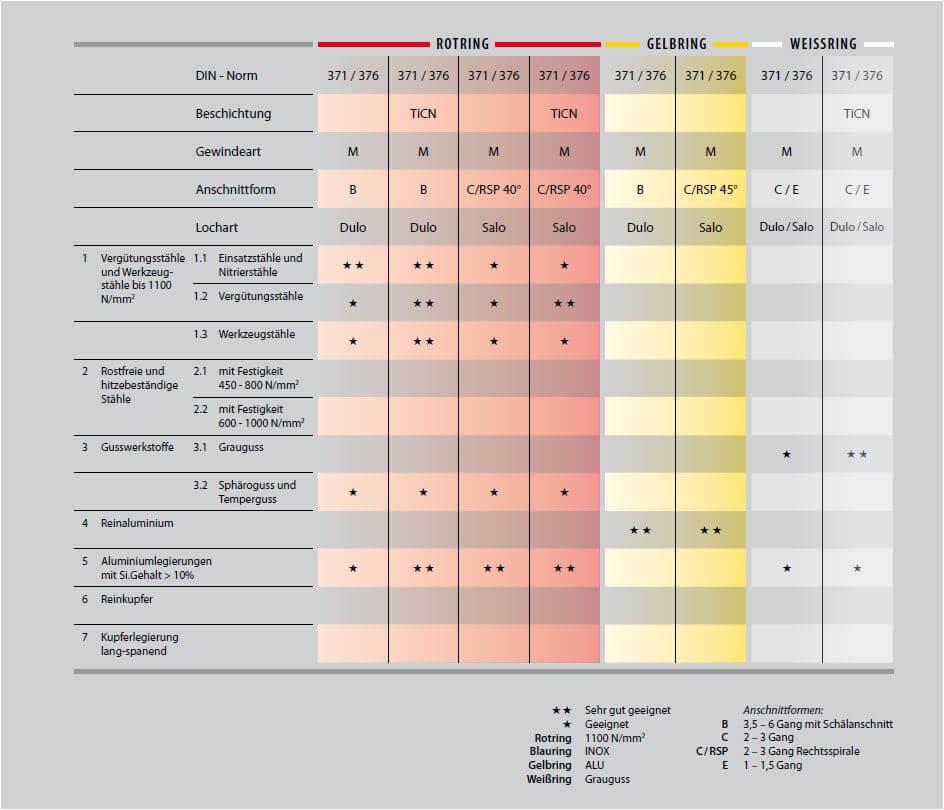 Farbige Maschinengewindebohrer und ihre Unterschiede, Eigenschaften Rotring, Gelbring, Weissring, Farbring Maschinengewindebohrer