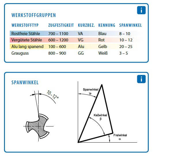 Farbige Maschinengewindebohrer und Werstofftypen, Farbring Maschinengewindebohrer